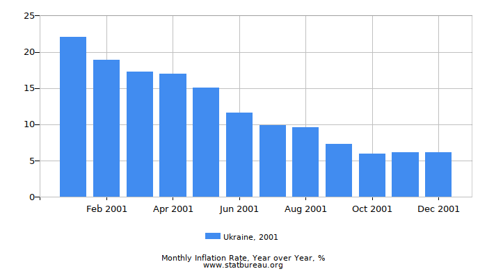 2001 Ukraine Inflation Rate: Year over Year