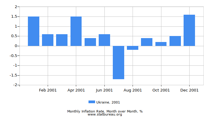 2001 Ukraine Inflation Rate: Month to Month
