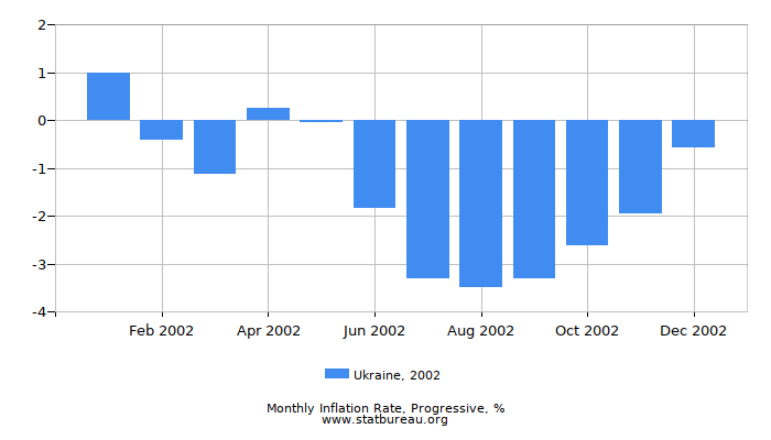 2002 Ukraine Progressive Inflation Rate