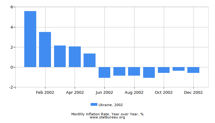 2002 Ukraine Inflation Rate: Year over Year