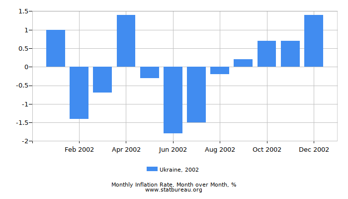 2002 Ukraine Inflation Rate: Month to Month
