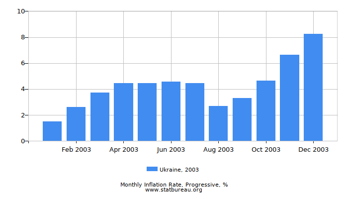 2003 Ukraine Progressive Inflation Rate
