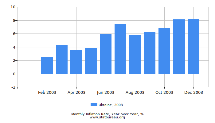 2003 Ukraine Inflation Rate: Year over Year