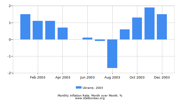 2003 Ukraine Inflation Rate: Month to Month