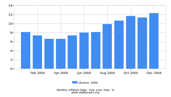 2004 Ukraine Inflation Rate: Year over Year