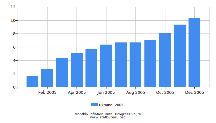 2005 Ukraine Progressive Inflation Rate