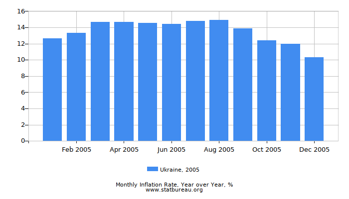 2005 Ukraine Inflation Rate: Year over Year
