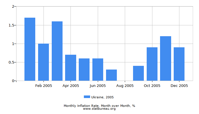 2005 Ukraine Inflation Rate: Month to Month