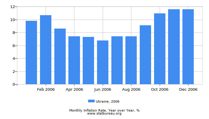 2006 Ukraine Inflation Rate: Year over Year