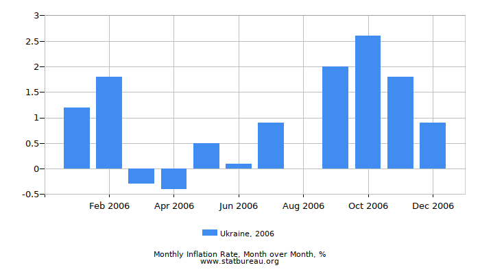 2006 Ukraine Inflation Rate: Month to Month