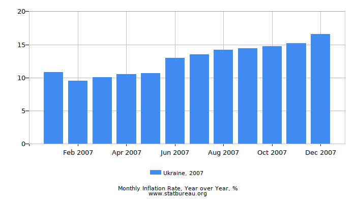 2007 Ukraine Inflation Rate: Year over Year