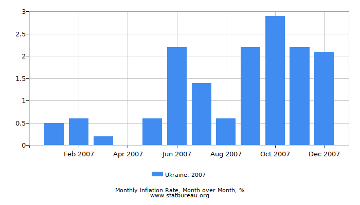 2007 Ukraine Inflation Rate: Month to Month