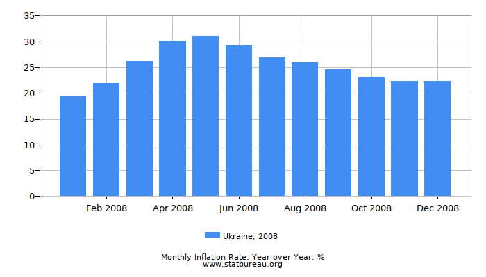 2008 Ukraine Inflation Rate: Year over Year