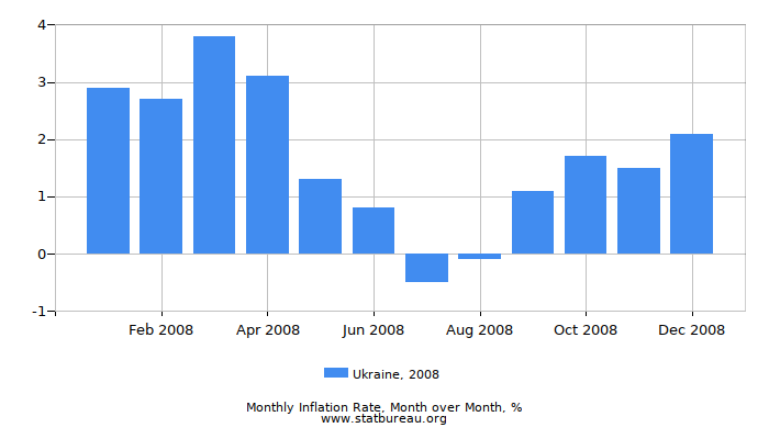 2008 Ukraine Inflation Rate: Month to Month