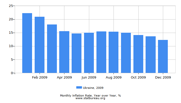 2009 Ukraine Inflation Rate: Year over Year