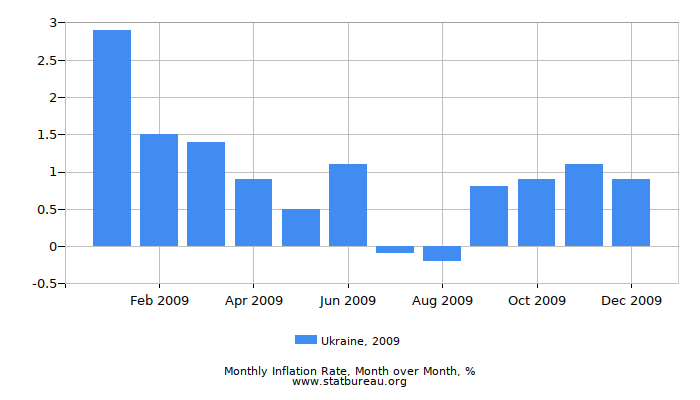 2009 Ukraine Inflation Rate: Month to Month