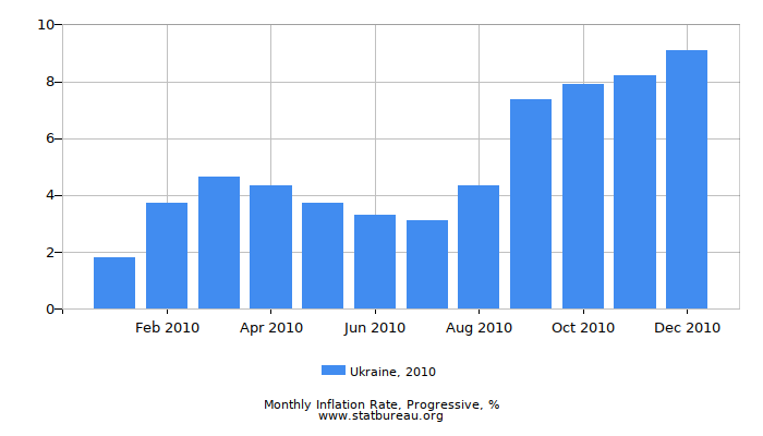 2010 Ukraine Progressive Inflation Rate