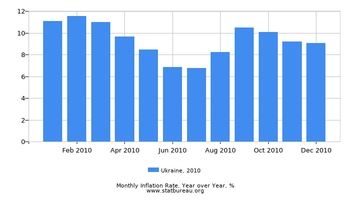 2010 Ukraine Inflation Rate: Year over Year