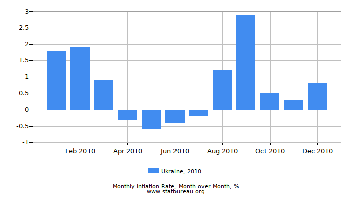 2010 Ukraine Inflation Rate: Month to Month