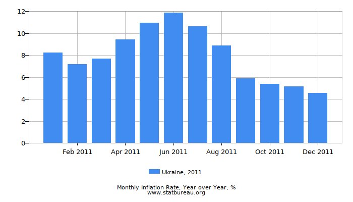 2011 Ukraine Inflation Rate: Year over Year