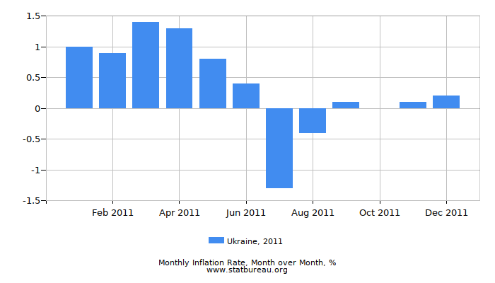 2011 Ukraine Inflation Rate: Month to Month