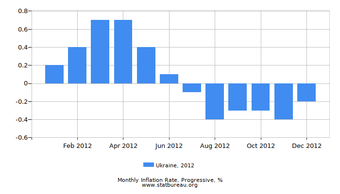 2012 Ukraine Progressive Inflation Rate