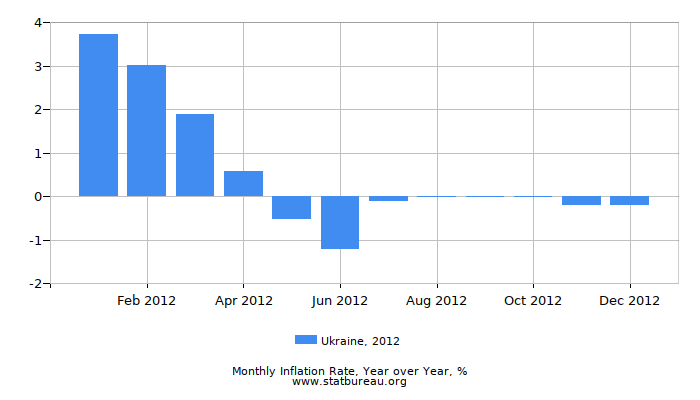 2012 Ukraine Inflation Rate: Year over Year