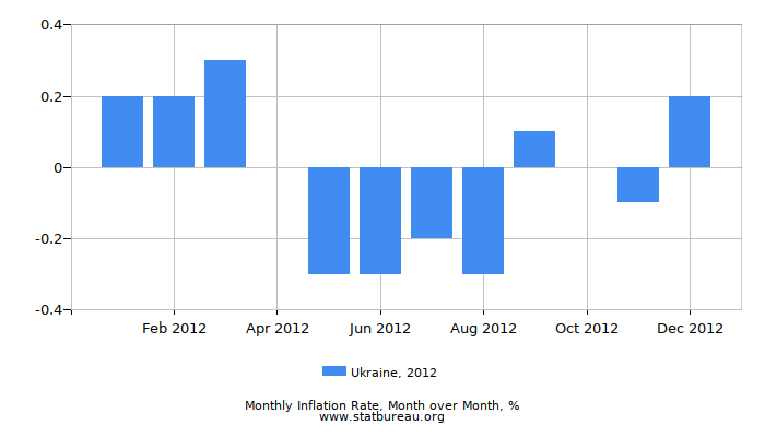 2012 Ukraine Inflation Rate: Month to Month