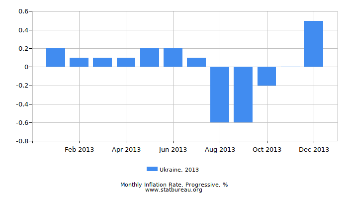 2013 Ukraine Progressive Inflation Rate