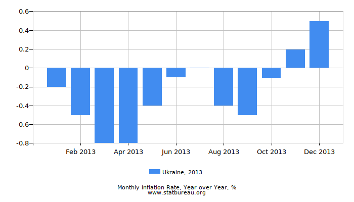 2013 Ukraine Inflation Rate: Year over Year