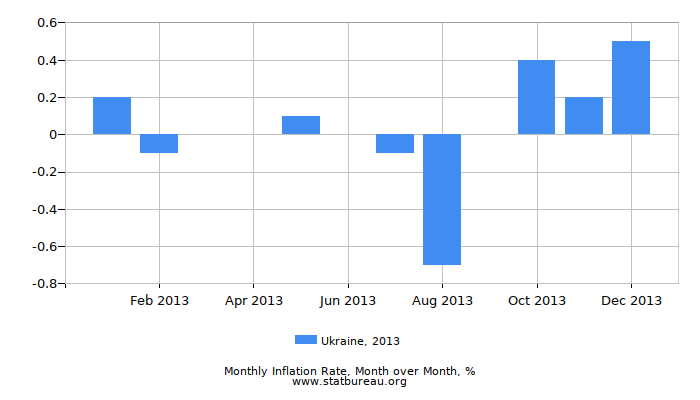 2013 Ukraine Inflation Rate: Month to Month