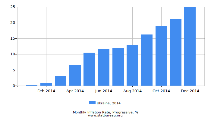 2014 Ukraine Progressive Inflation Rate