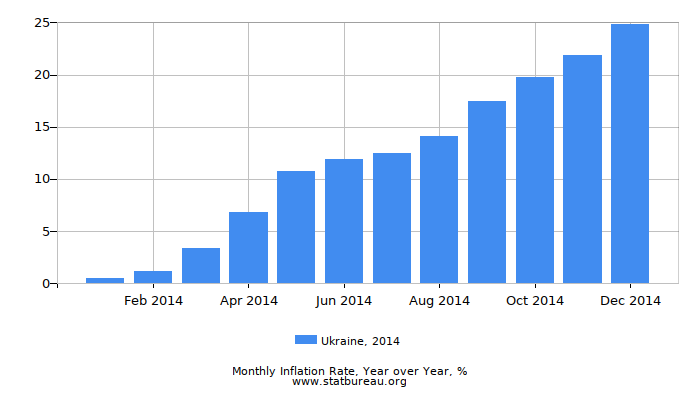 2014 Ukraine Inflation Rate: Year over Year
