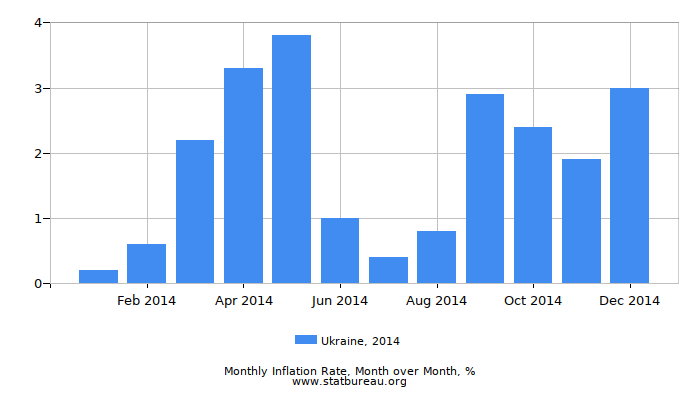 2014 Ukraine Inflation Rate: Month to Month