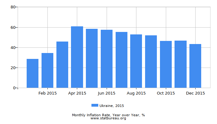 2015 Ukraine Inflation Rate: Year over Year
