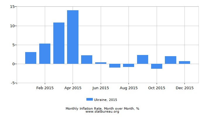 2015 Ukraine Inflation Rate: Month to Month
