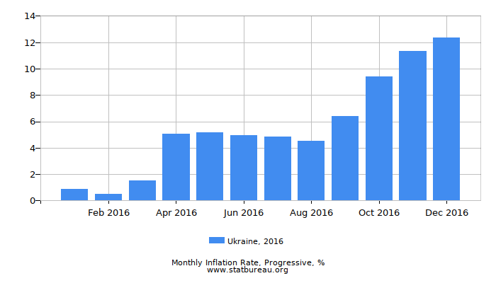 2016 Ukraine Progressive Inflation Rate