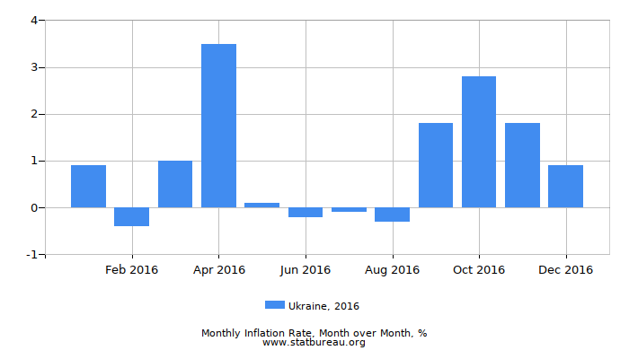 2016 Ukraine Inflation Rate: Month to Month