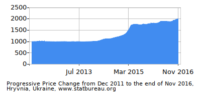Dynamics of Price Change in Time due to Inflation, Hryvnia, Ukraine