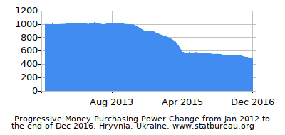 Dynamics of Money Purchasing Power Change in Time due to Inflation, Hryvnia, Ukraine