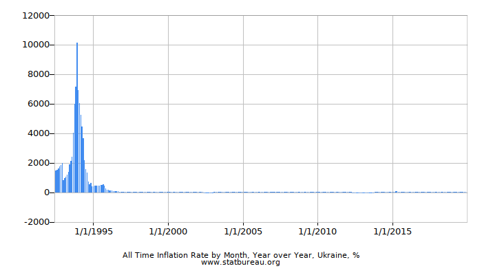 All Time Inflation Rate by Month, Year over Year, Ukraine