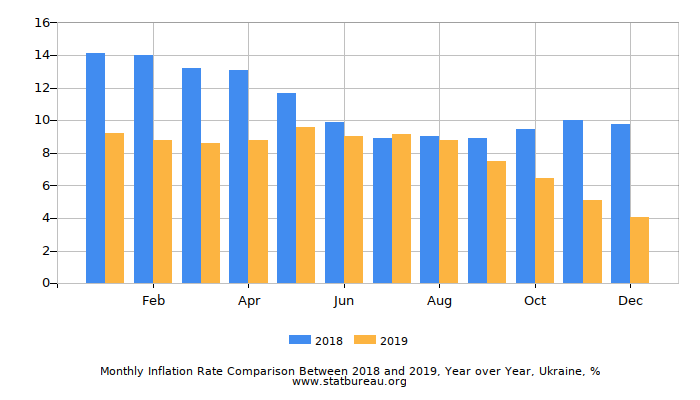 Monthly Inflation Rate Comparison Between 2018 and 2019, Year over Year, Ukraine