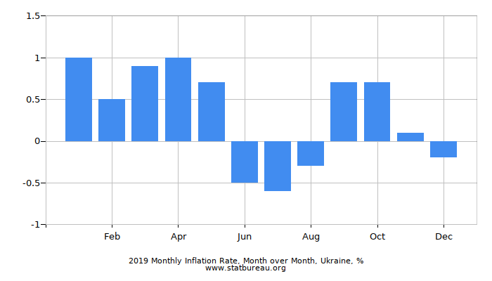 2018 Monthly Inflation Rate, Month over Month, Ukraine