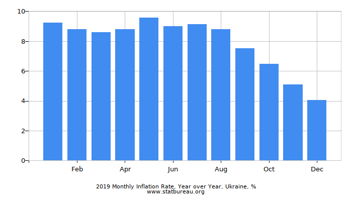 2019 Monthly Inflation Rate, Year over Year, Ukraine
