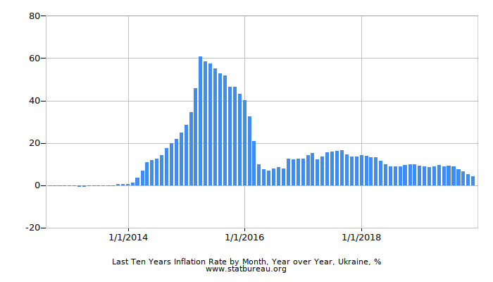 Last Ten Years Inflation Rate by Month, Year over Year, Ukraine