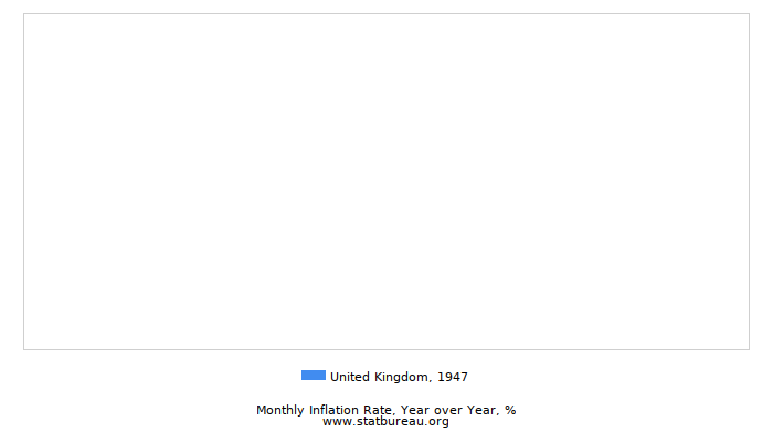 1947 United Kingdom Inflation Rate: Year over Year