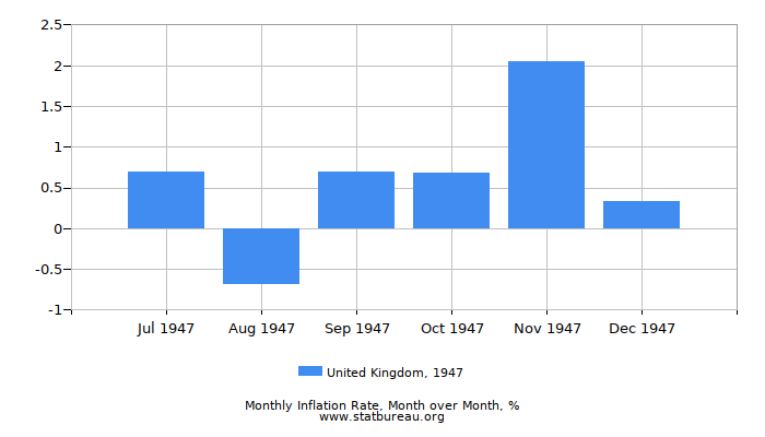 1947 United Kingdom Inflation Rate: Month to Month
