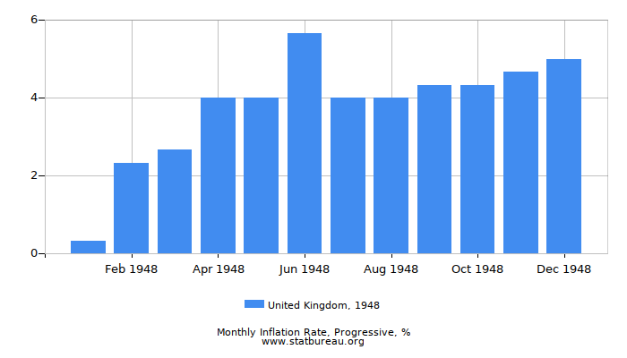 1948 United Kingdom Progressive Inflation Rate