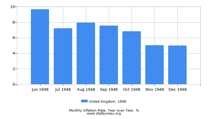 1948 United Kingdom Inflation Rate: Year over Year