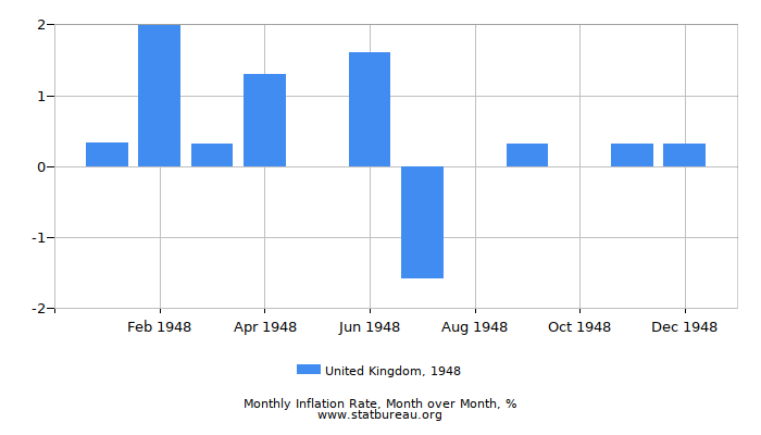 1948 United Kingdom Inflation Rate: Month to Month